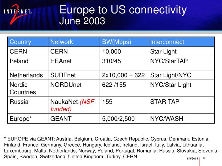 Europe to US connectivity