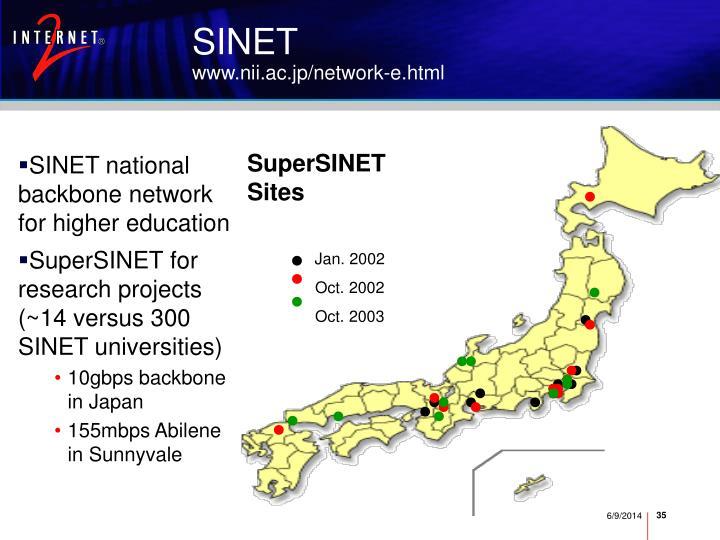 SuperSINET Sites
