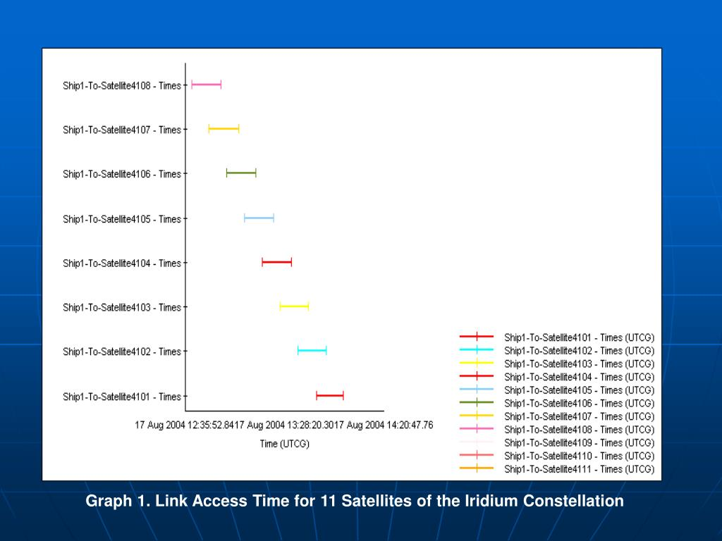 Graph 1. Link Access Time for 11 Satellites of the Iridium Constellation
