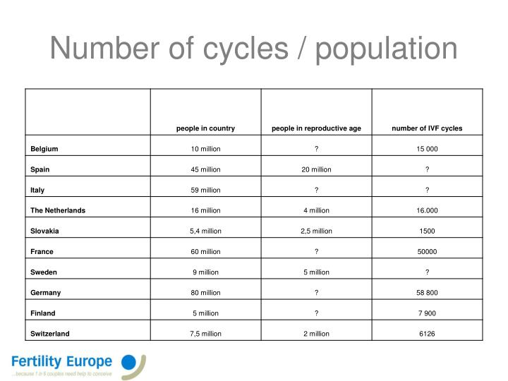 Number of cycles / population