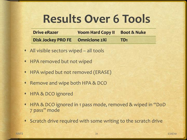 Results Over 6 Tools