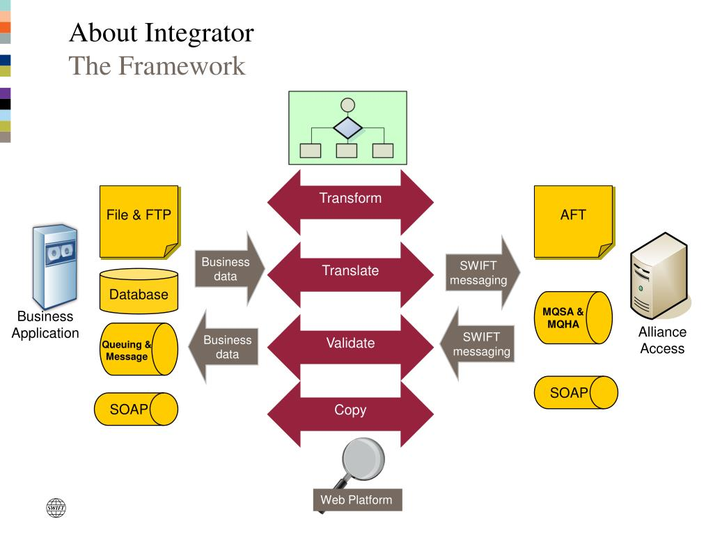 About Integrator