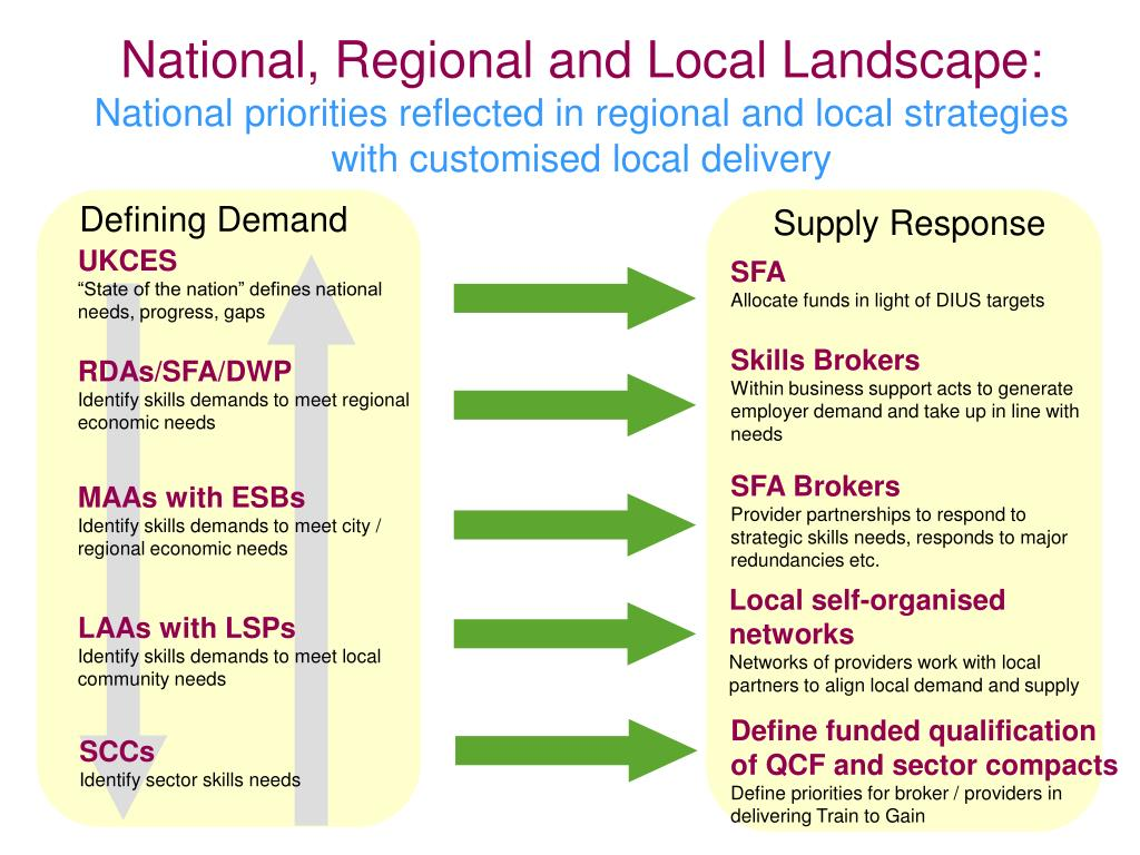National, Regional and Local Landscape: