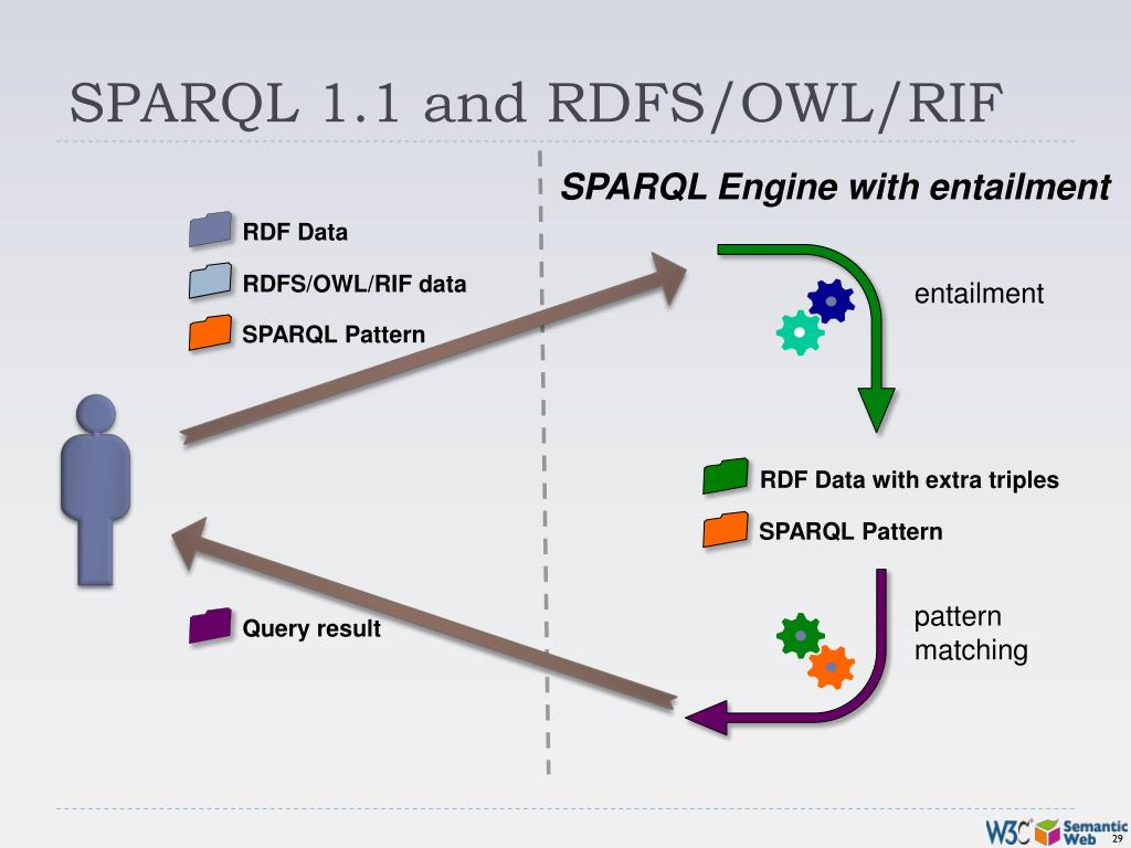 SPARQL 1.1 and RDFS/OWL/RIF