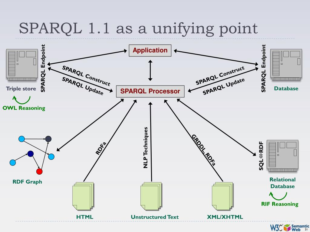 SPARQL 1.1 as a unifying point