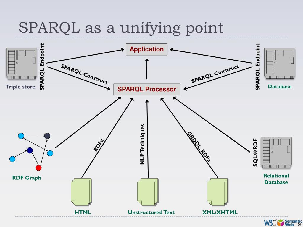 SPARQL as a unifying point