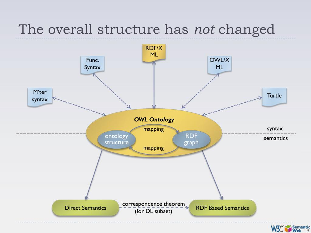 The overall structure has