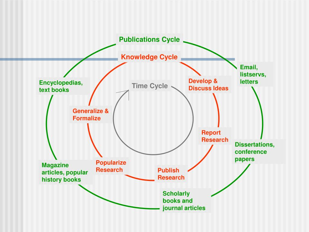 Publications Cycle