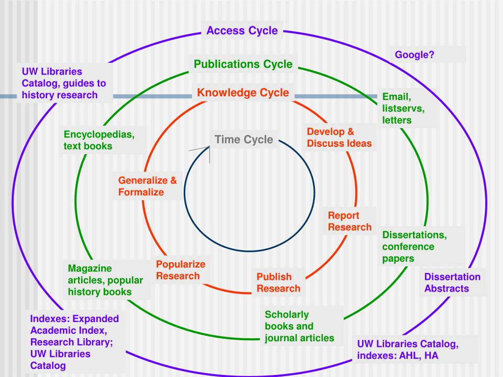 Access Cycle