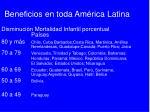 beneficios en toda am rica latina