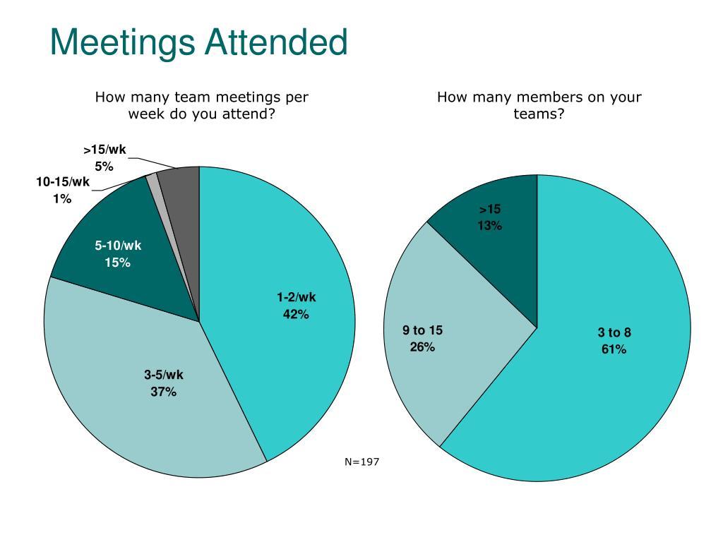 Meetings Attended