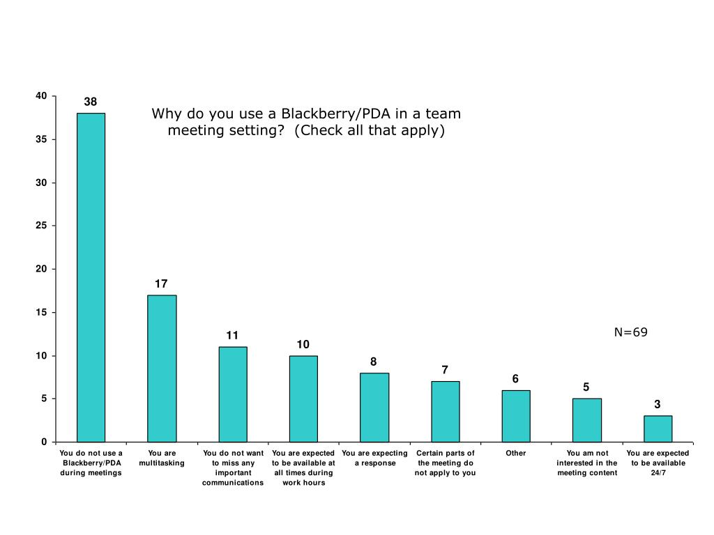 Why do you use a Blackberry/PDA in a team meeting setting?  (Check all that apply)