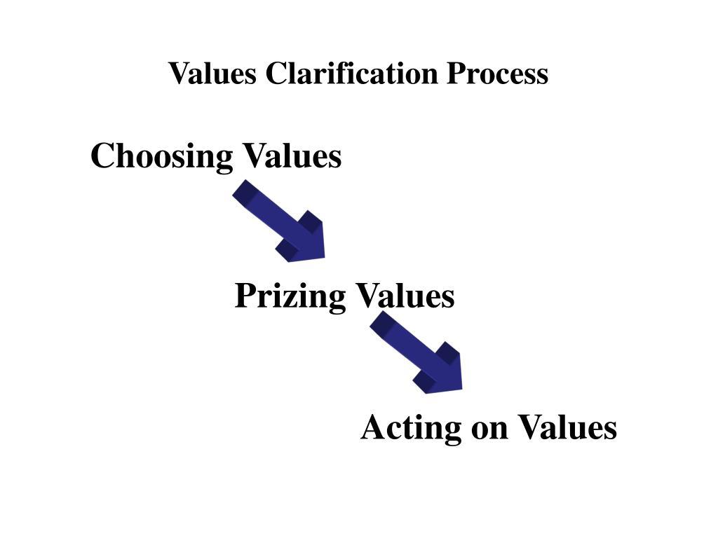 Values Clarification Process