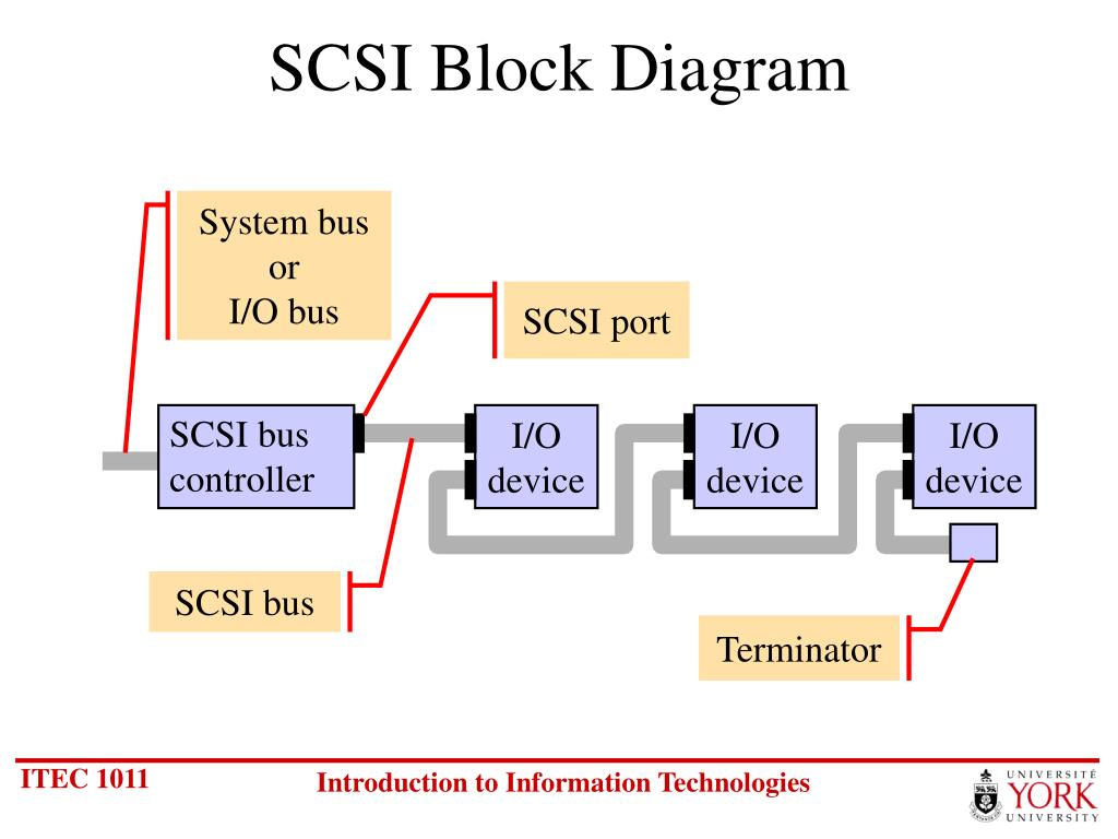 System bus