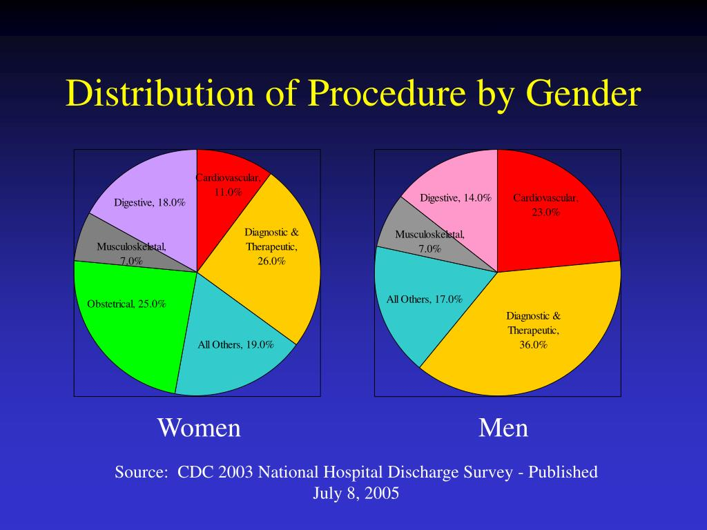 Distribution of Procedure by Gender