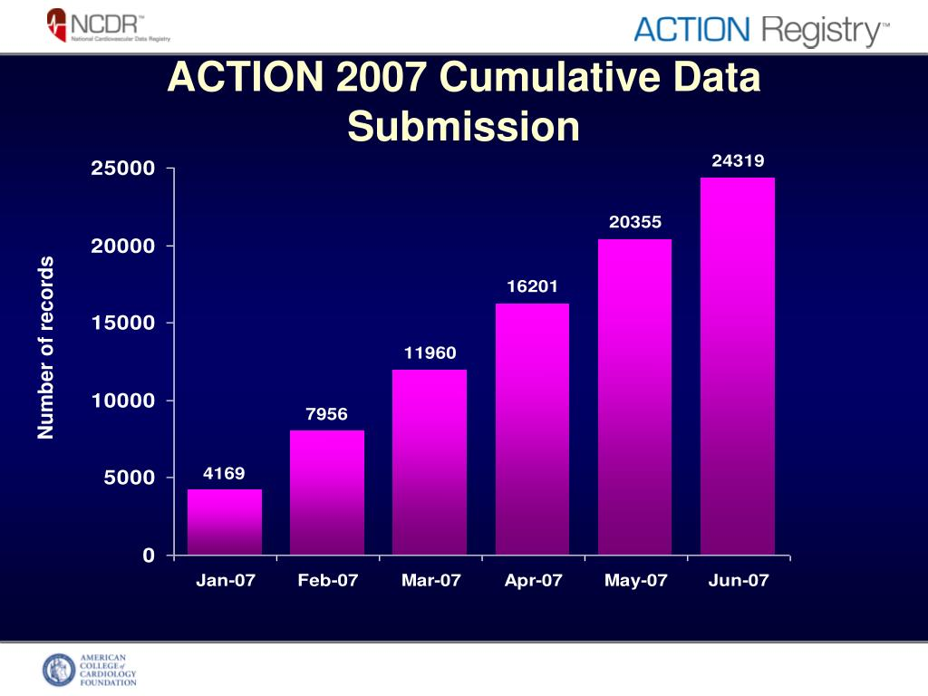 ACTION 2007 Cumulative Data Submission