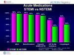 acute medications stemi vs nstemi