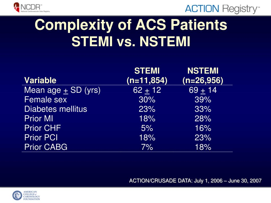 Complexity of ACS Patients