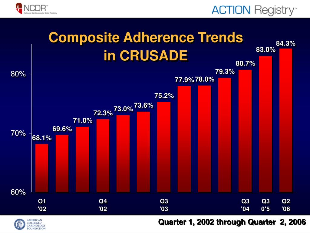 Composite Adherence Trends