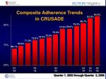 composite adherence trends in crusade