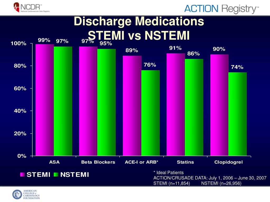 Discharge Medications