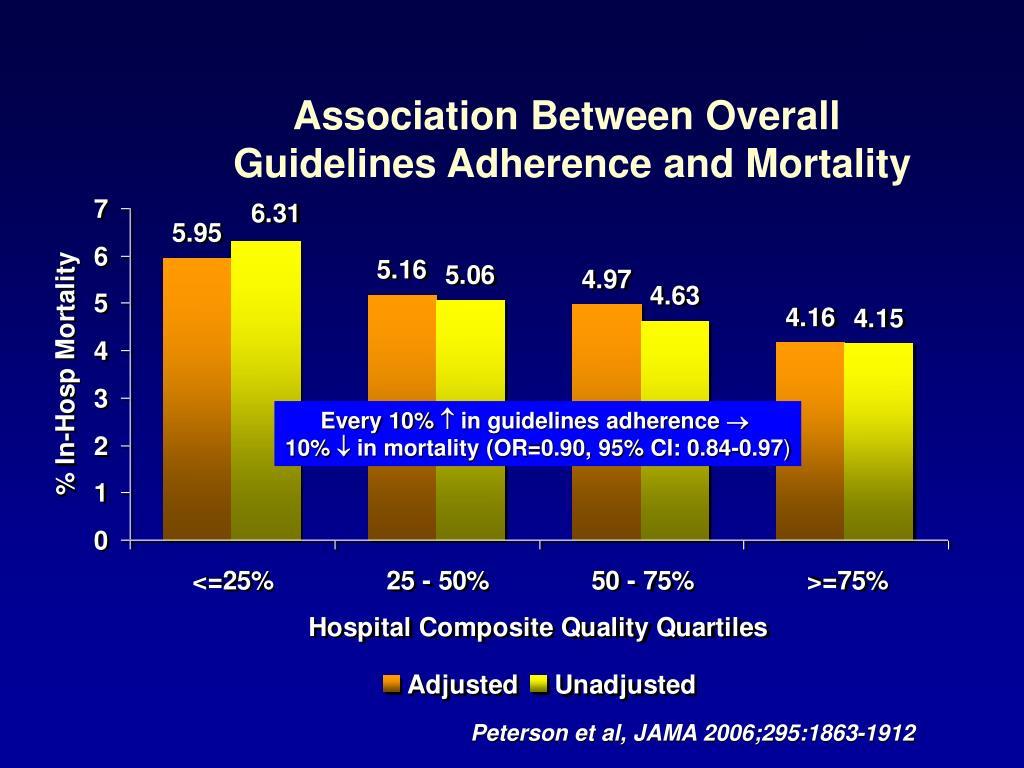 Association Between Overall