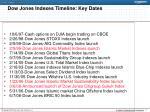 dow jones indexes timeline key dates