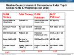 muslim country islamic conventional index top 5 components weightings q1 2008
