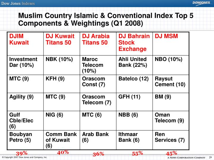 Muslim Country Islamic & Conventional Index Top 5 Components & Weightings (Q1 2008)