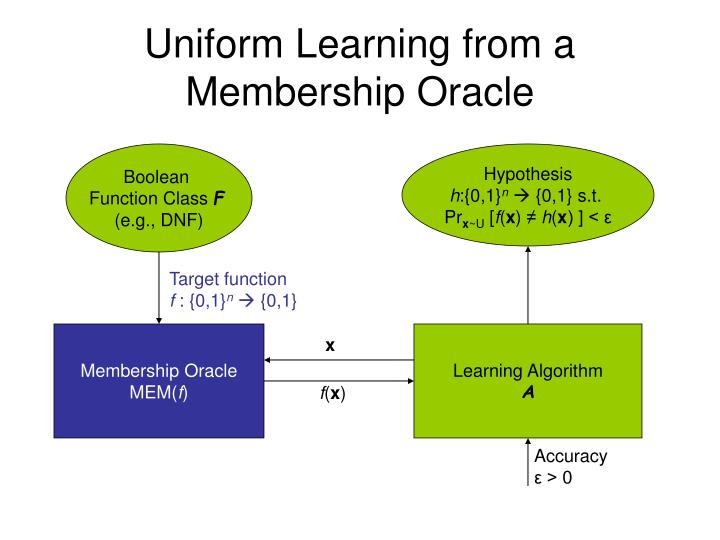 Uniform Learning from a Membership Oracle