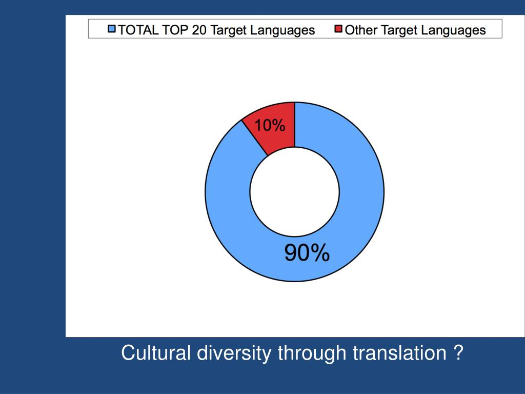 Cultural diversity through translation ?