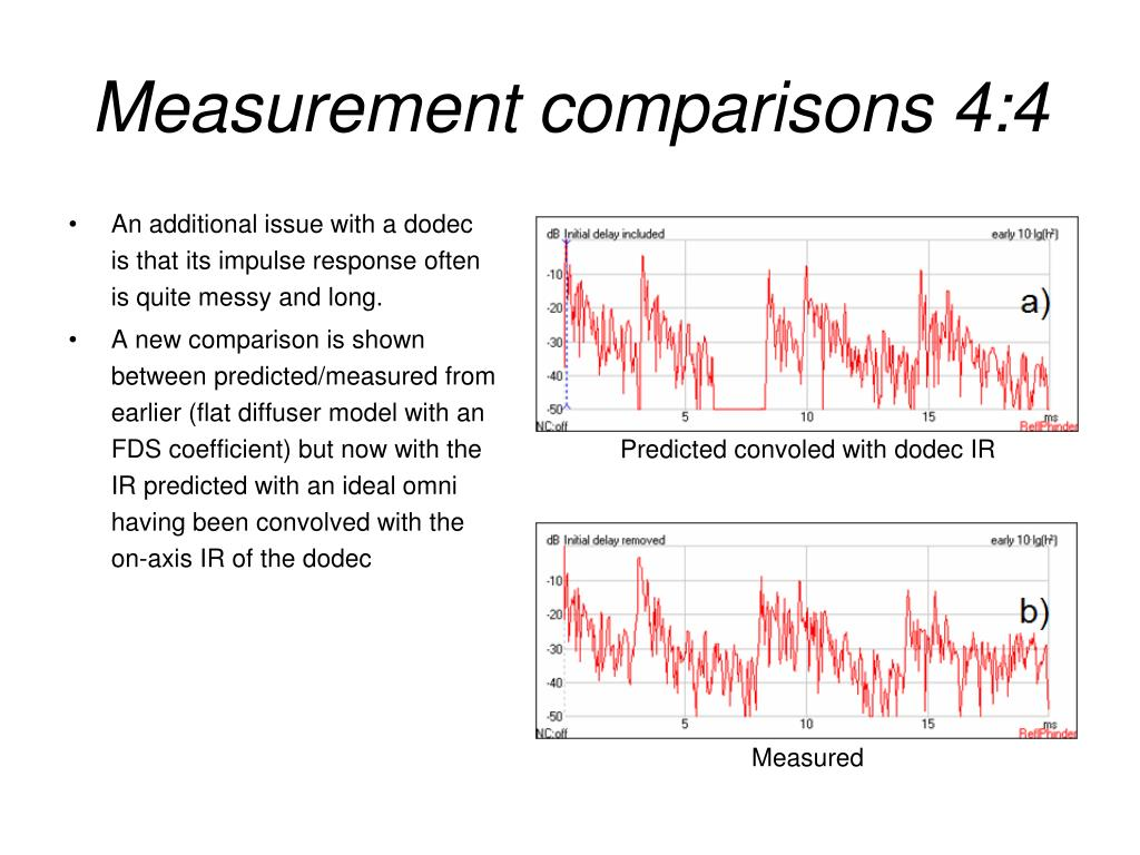 Measurement comparisons 4:4