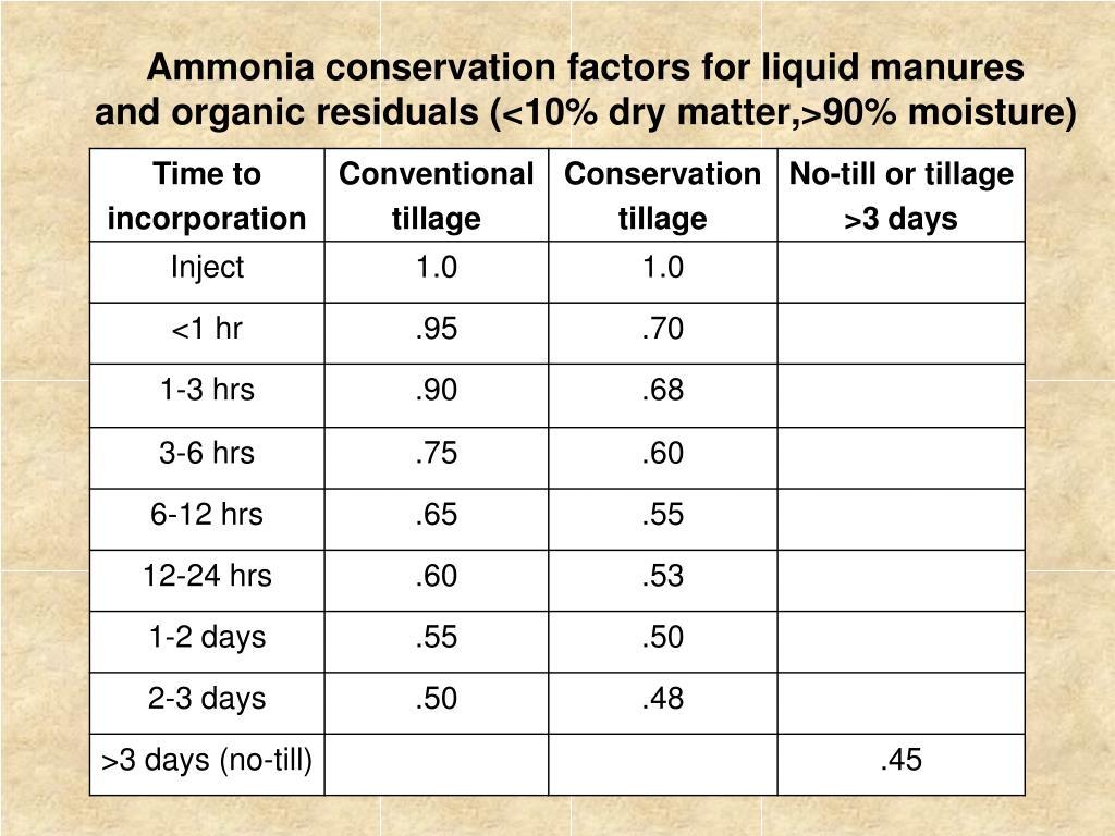 Ammonia conservation factors for liquid manures