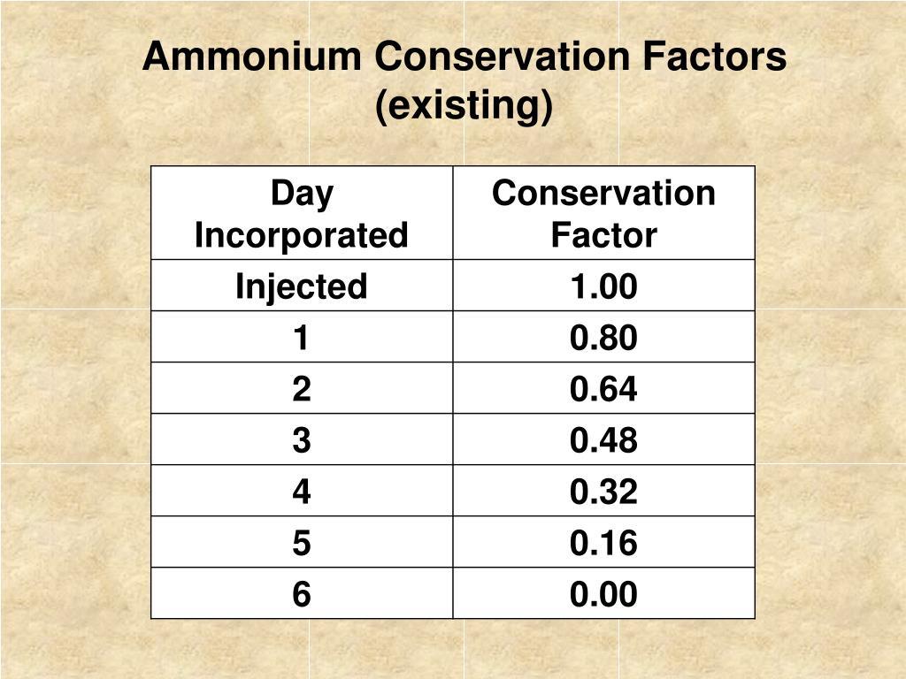 Ammonium Conservation Factors