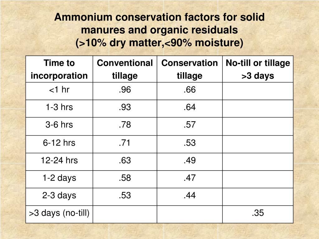 Ammonium conservation factors for solid
