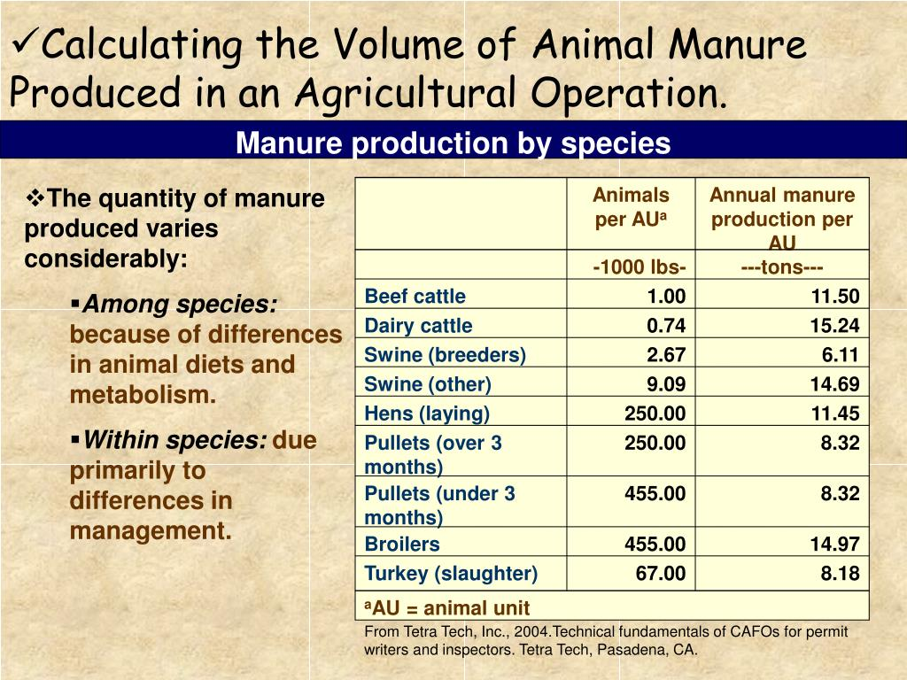 Manure production by species