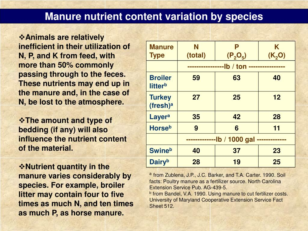 Manure nutrient content variation by species