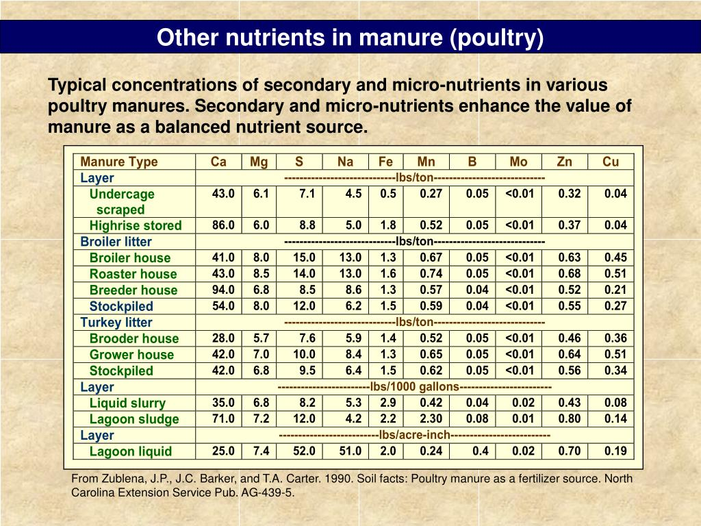 Other nutrients in manure (poultry)