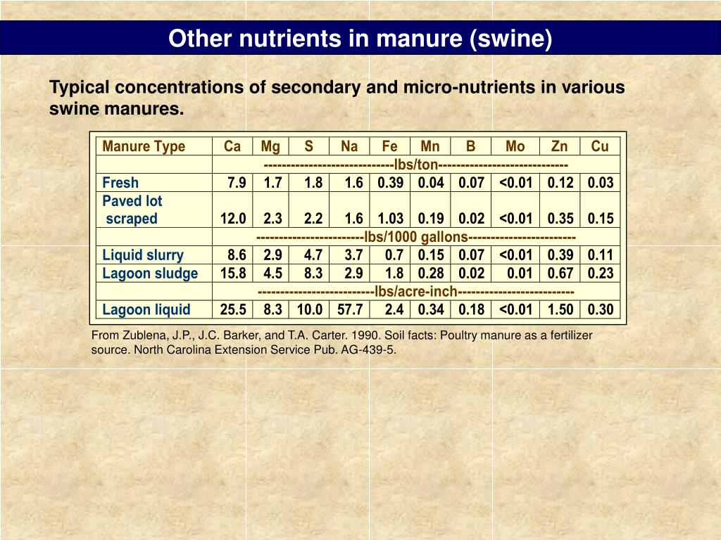 Other nutrients in manure (swine)