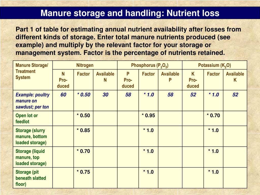 Manure storage and handling: Nutrient loss