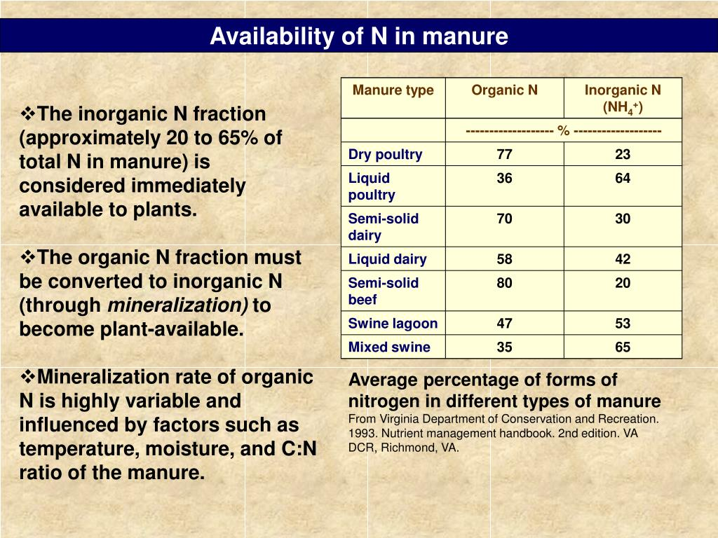 Availability of N in manure