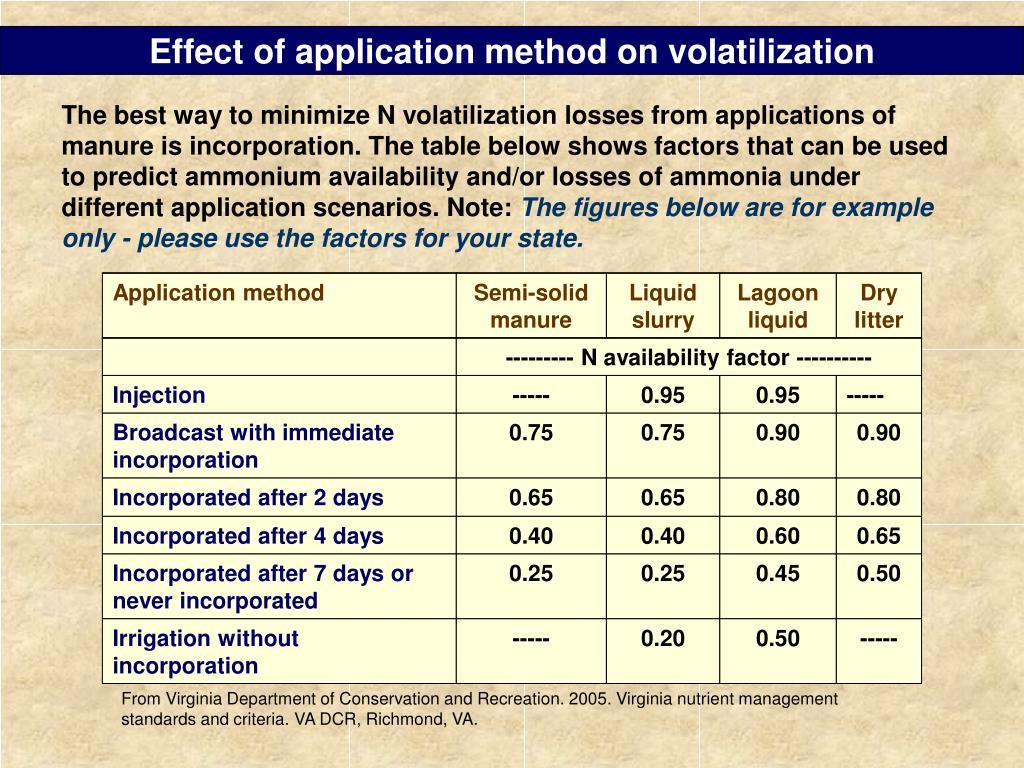 Effect of application method on volatilization
