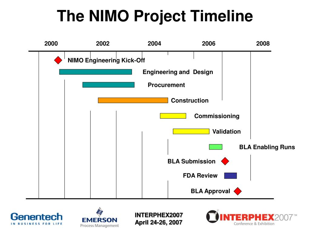 The NIMO Project Timeline