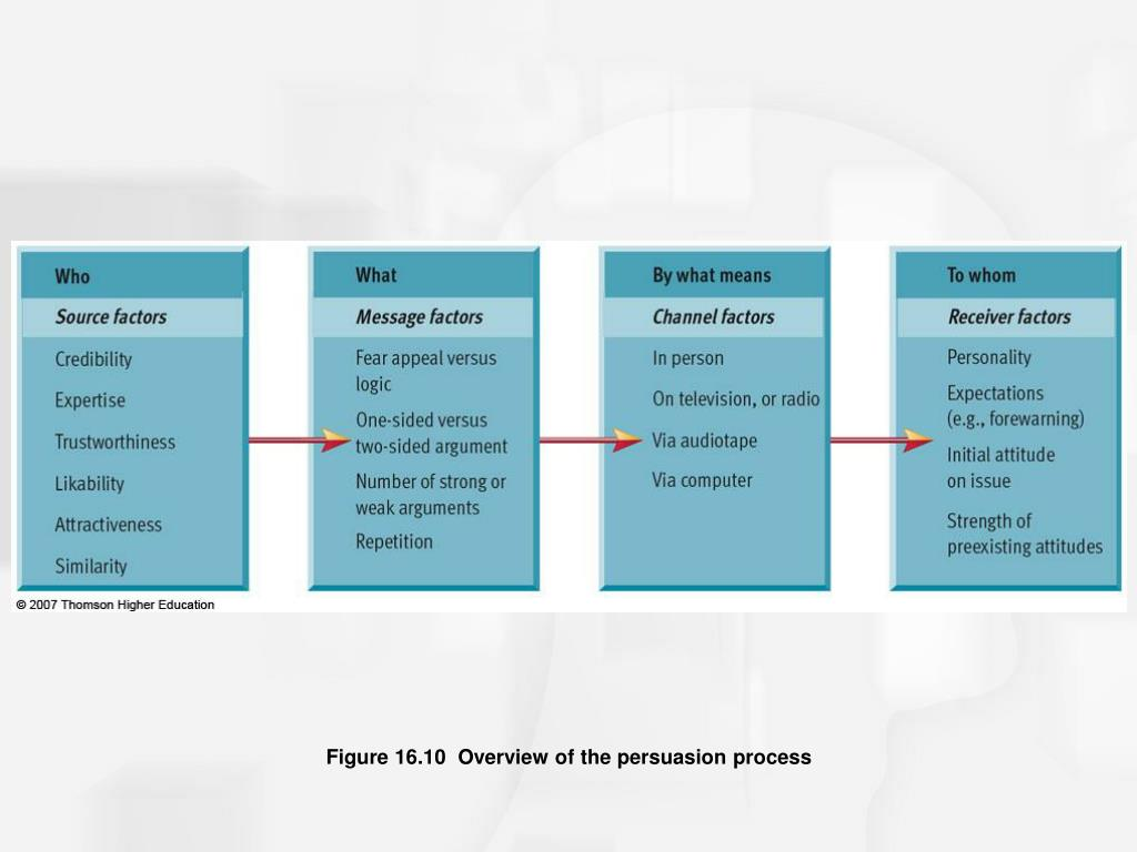 Figure 16.10  Overview of the persuasion process