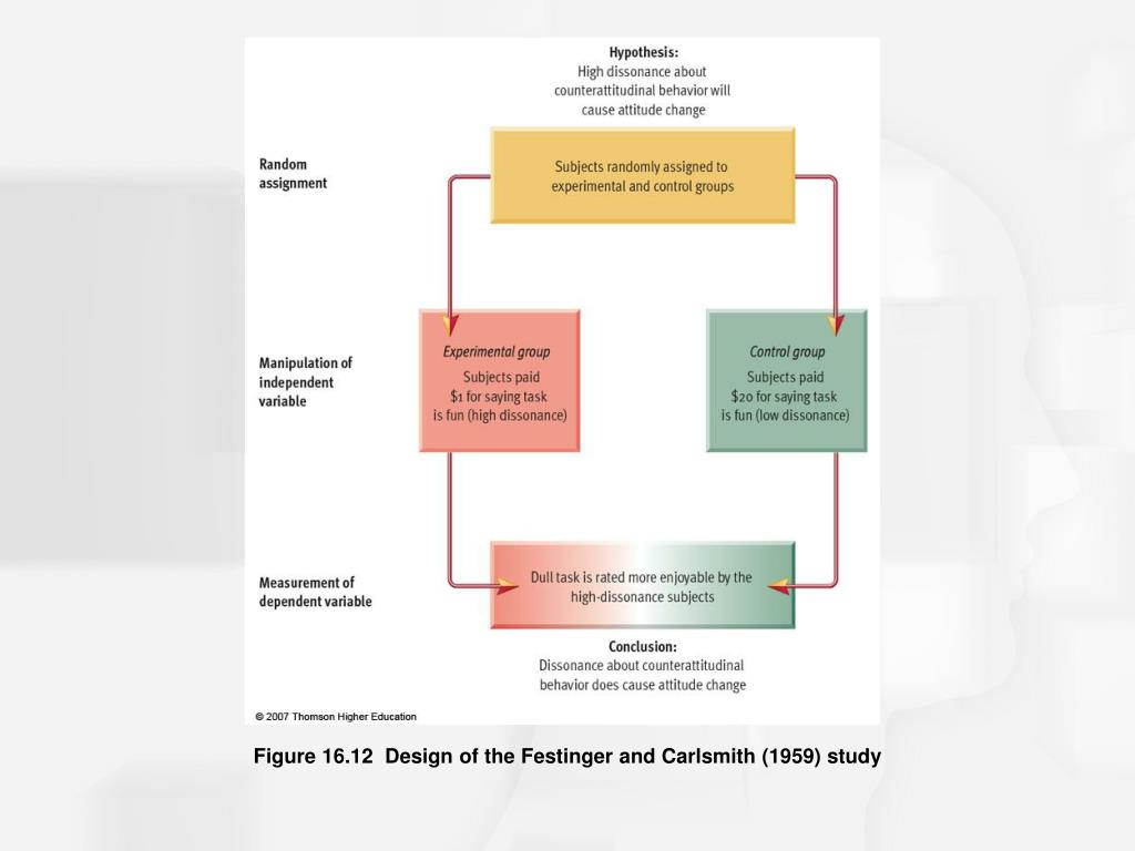 Figure 16.12  Design of the Festinger and Carlsmith (1959) study
