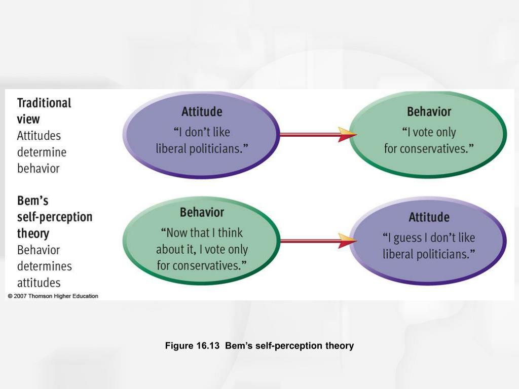 Figure 16.13  Bem's self-perception theory
