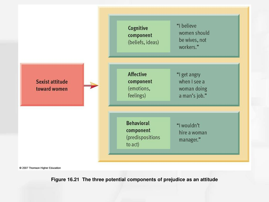 Figure 16.21  The three potential components of prejudice as an attitude