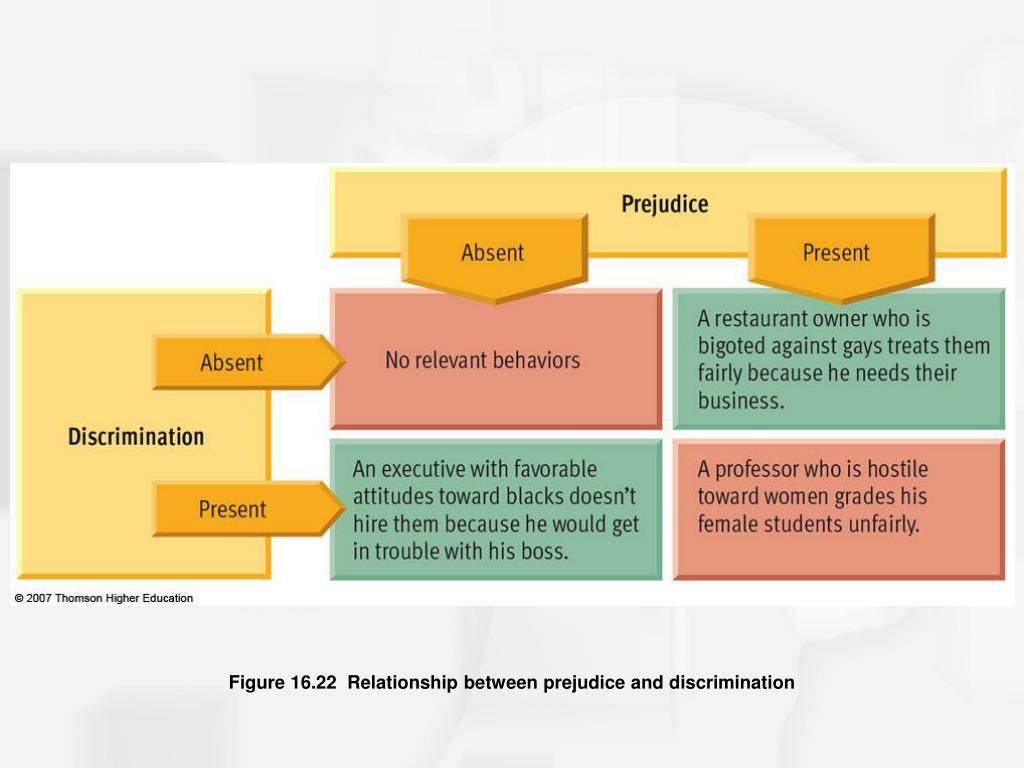 Figure 16.22  Relationship between prejudice and discrimination