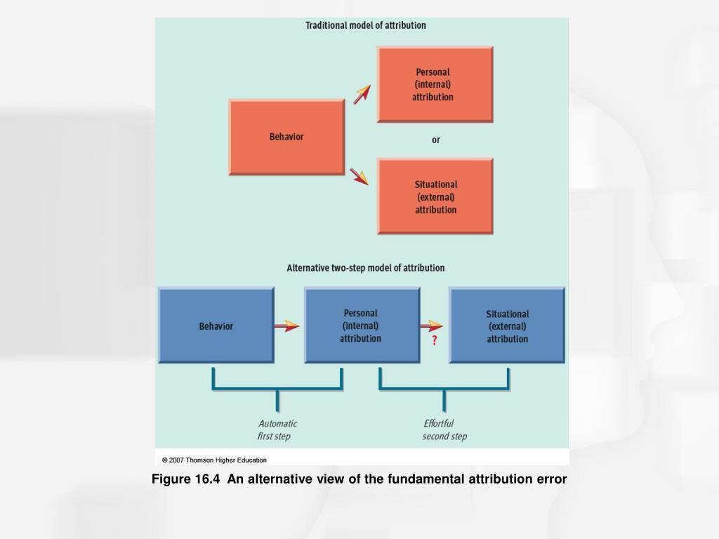 Figure 16.4  An alternative view of the fundamental attribution error
