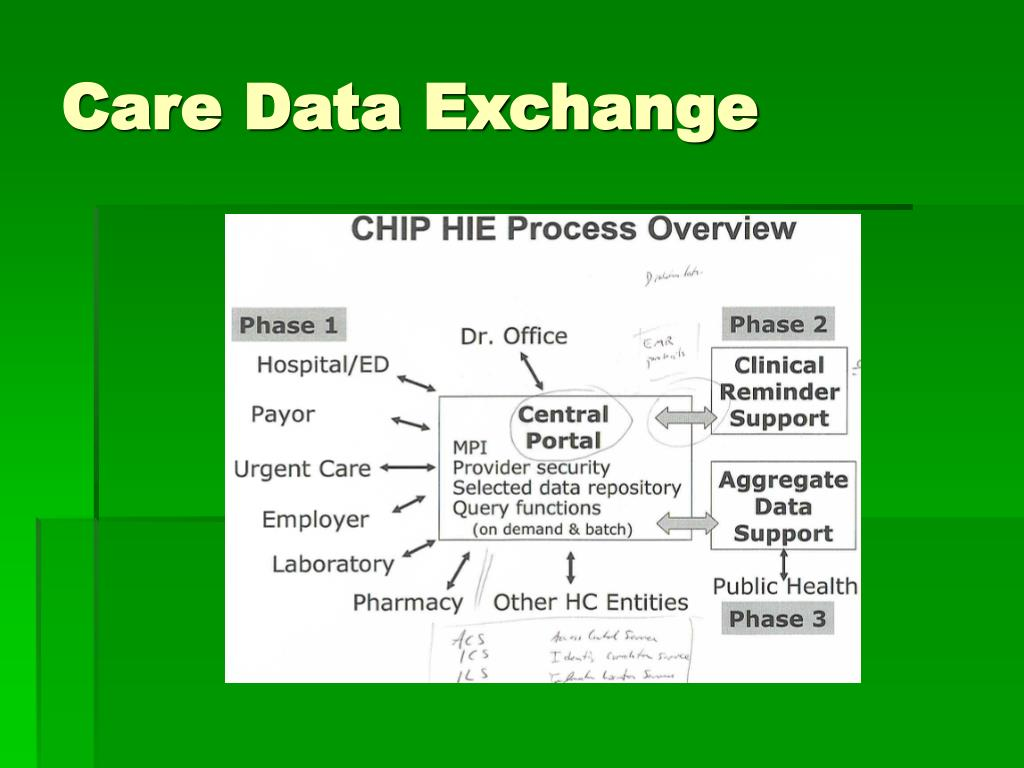 Care Data Exchange